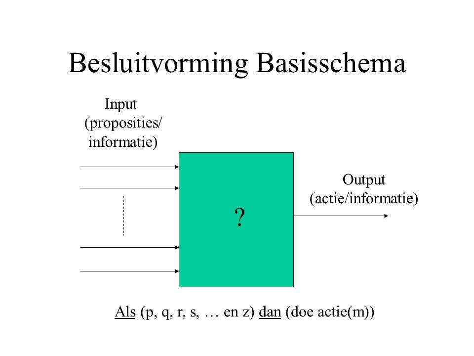Besluitvorming Basisschema