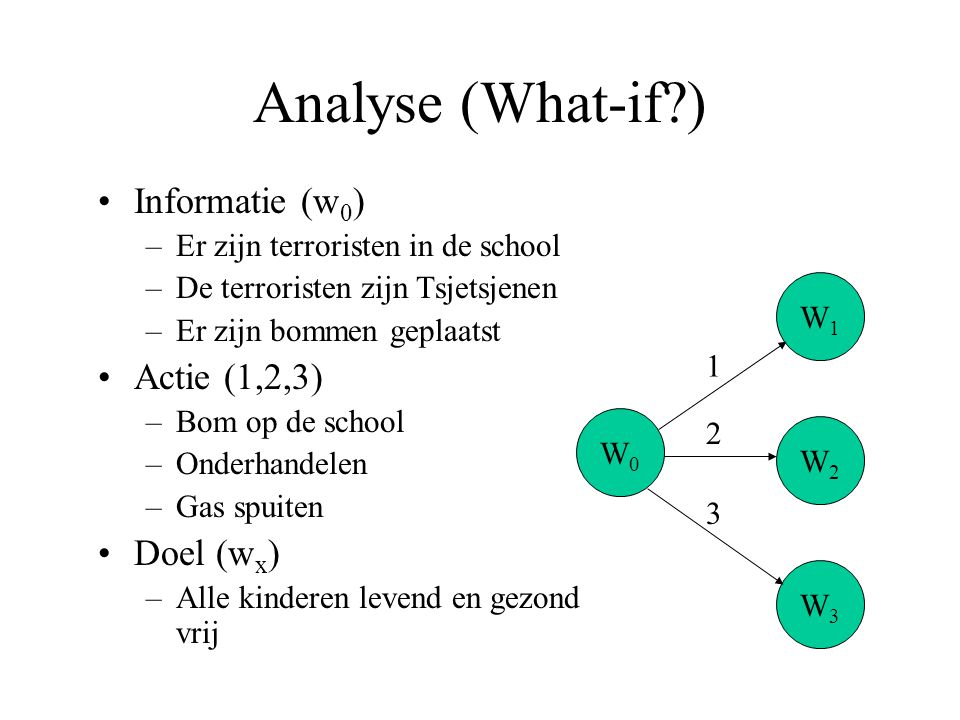 Analyse (What-if ) Informatie (w0) Actie (1,2,3) Doel (wx)