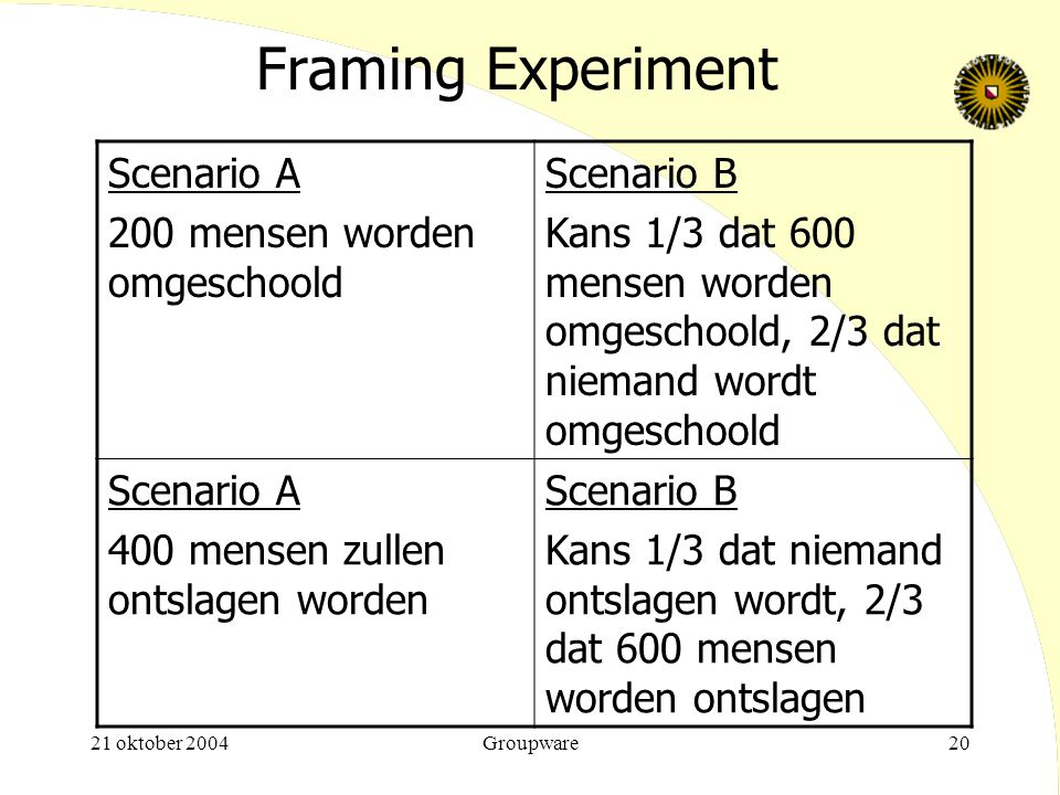 Framing Experiment Scenario A 200 mensen worden omgeschoold Scenario B