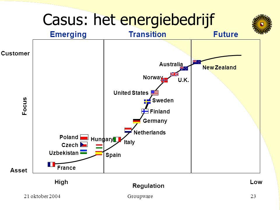Casus: het energiebedrijf
