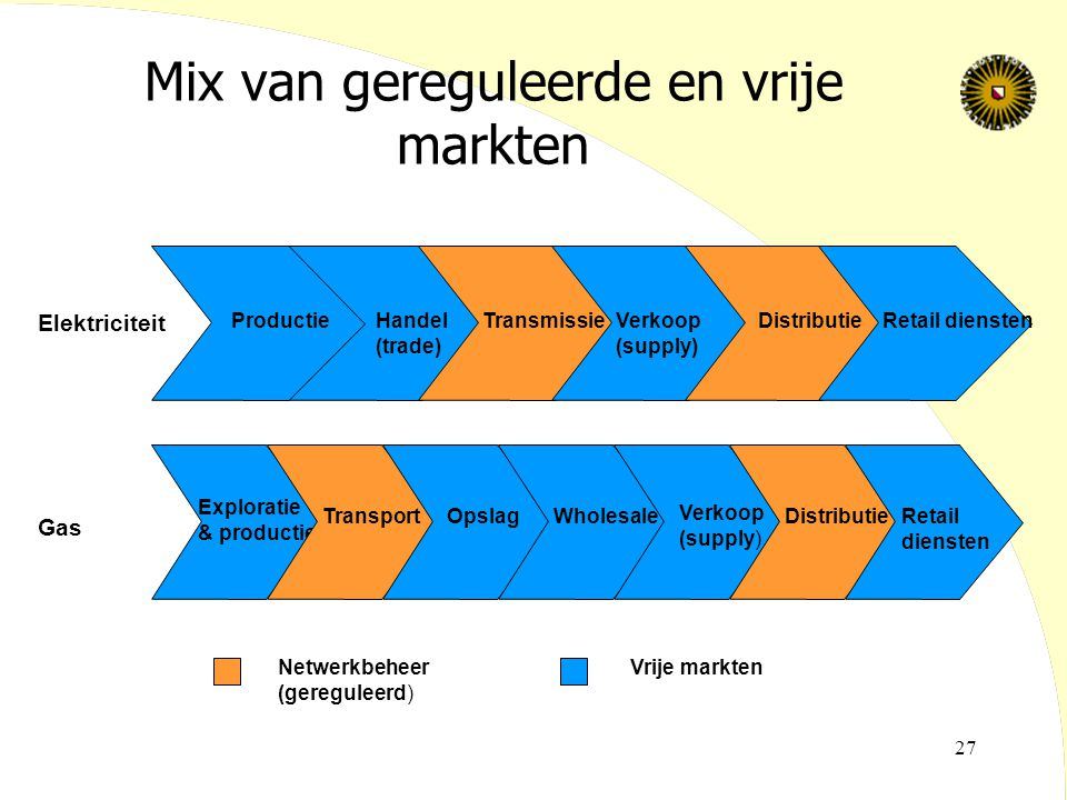 Mix van gereguleerde en vrije markten