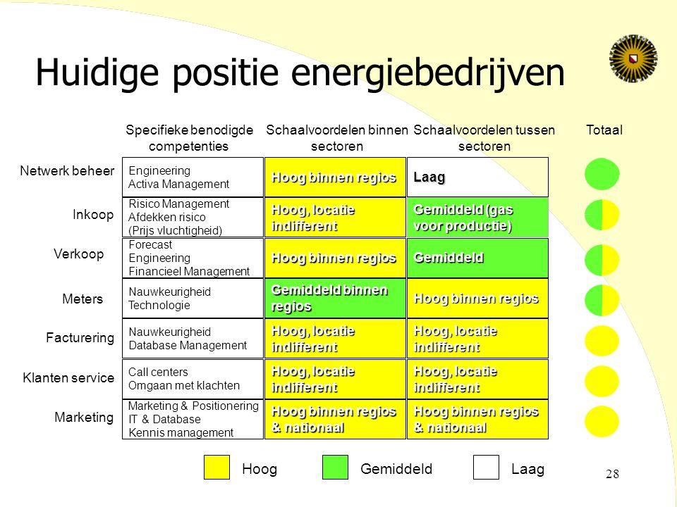Huidige positie energiebedrijven