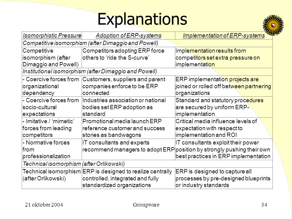 Explanations Isomorphistic Pressure Adoption of ERP-systems
