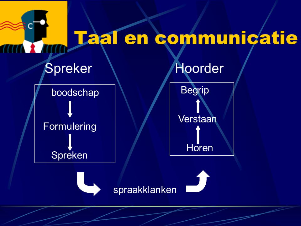 Taal en communicatie Spreker Hoorder Begrip boodschap Verstaan