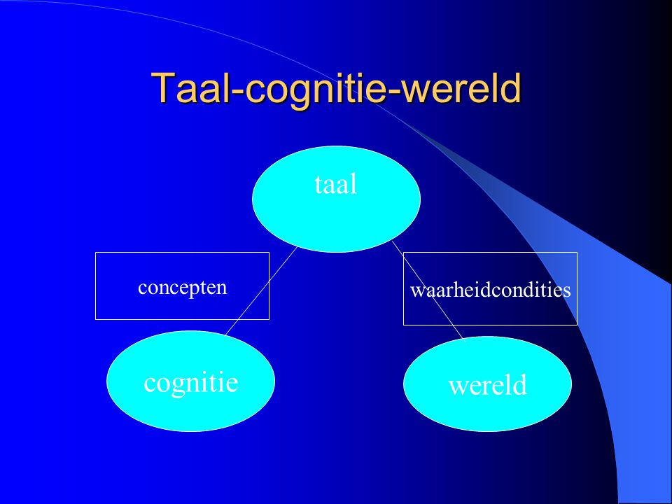 Taal-cognitie-wereld