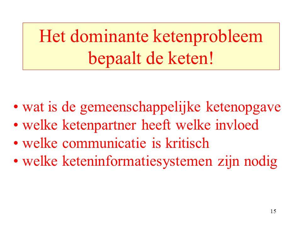 Het dominante ketenprobleem bepaalt de keten!