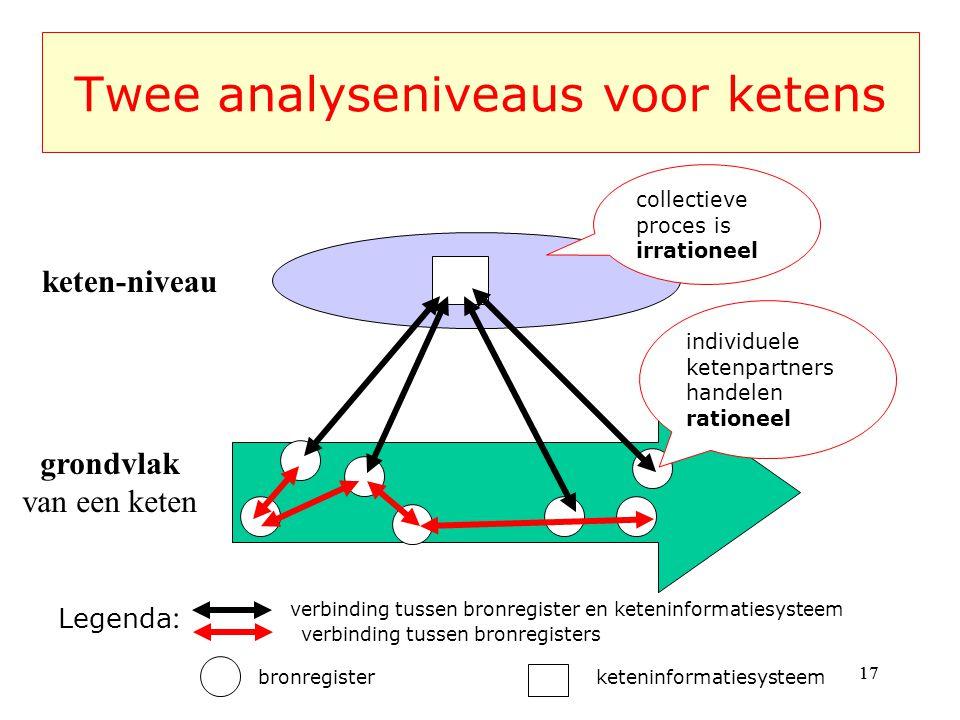 Twee analyseniveaus voor ketens
