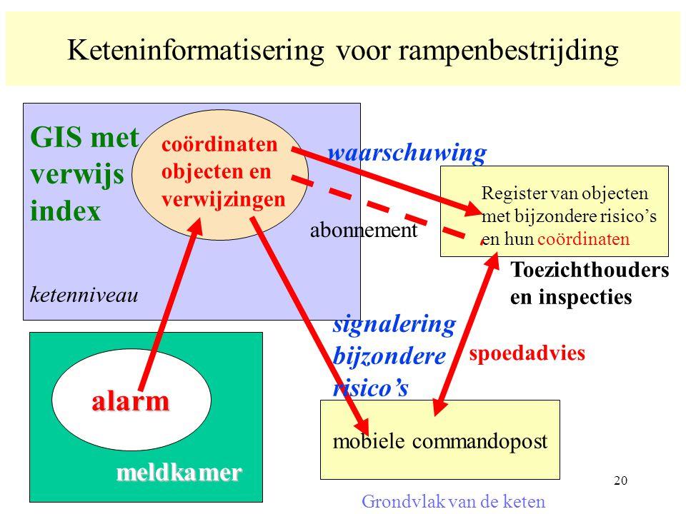Keteninformatisering voor rampenbestrijding