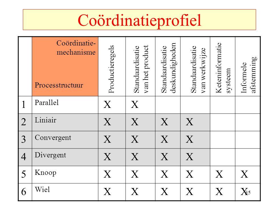 Coördinatieprofiel 1 X 2 3 4 5 6 Coördinatie-mechanisme