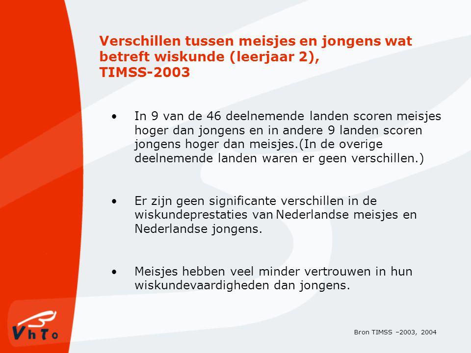 Verschillen tussen meisjes en jongens wat betreft wiskunde (leerjaar 2), TIMSS-2003