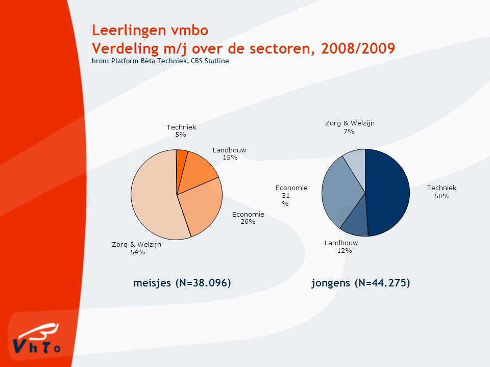 Leerlingen vmbo Verdeling m/j over de sectoren, 2008/2009 bron: Platform Bèta Techniek, CBS Statline