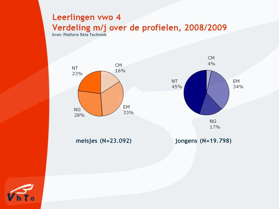 Leerlingen vwo 4 Verdeling m/j over de profielen, 2008/2009 bron: Platform Bèta Techniek
