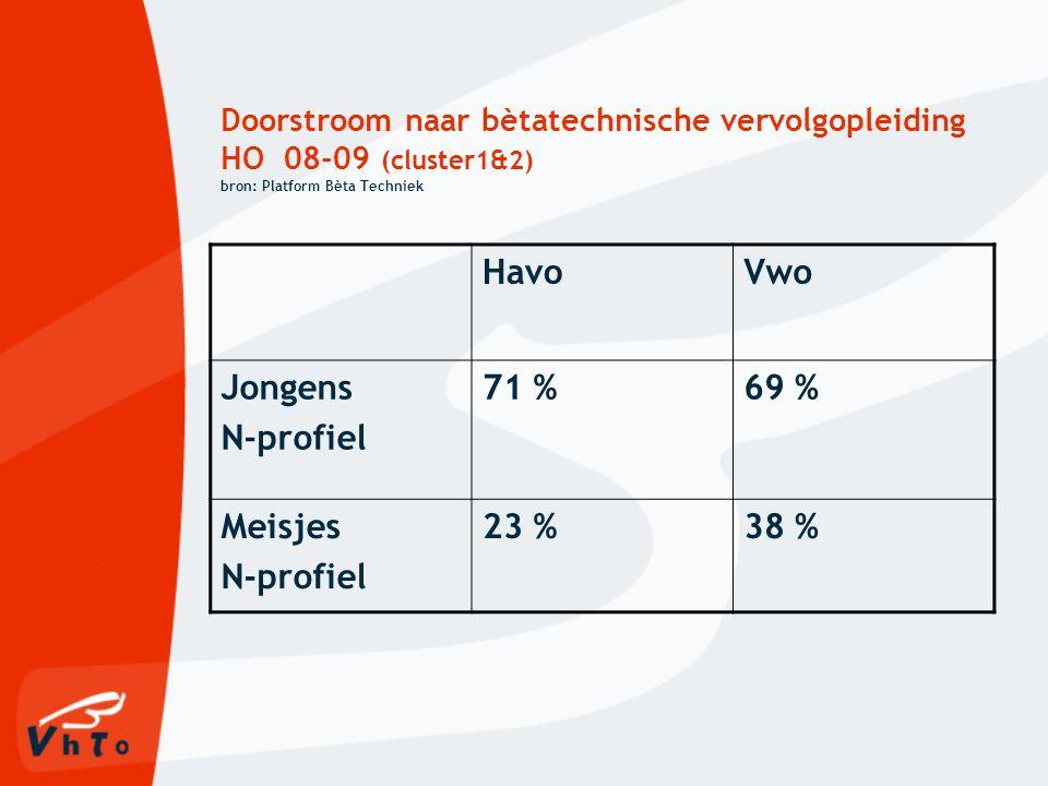 Havo Vwo Jongens N-profiel 71 % 69 % Meisjes 23 % 38 %