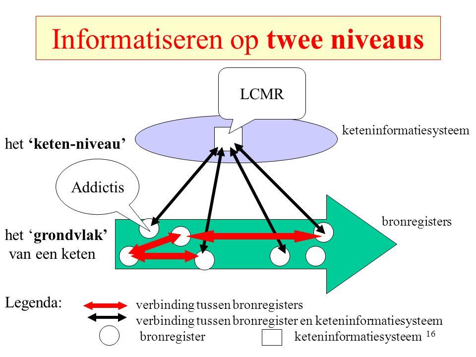 Informatiseren op twee niveaus