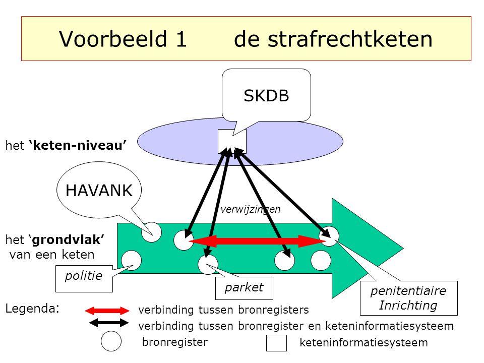 Voorbeeld 1 de strafrechtketen