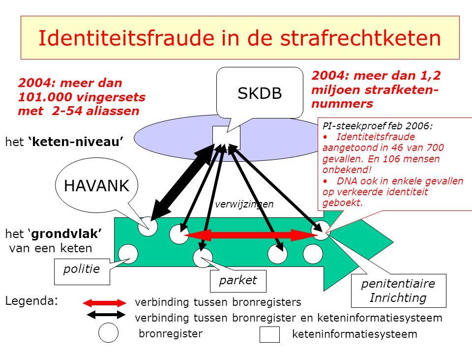 Identiteitsfraude in de strafrechtketen