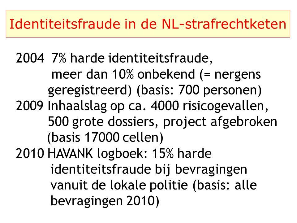 Identiteitsfraude in de NL-strafrechtketen