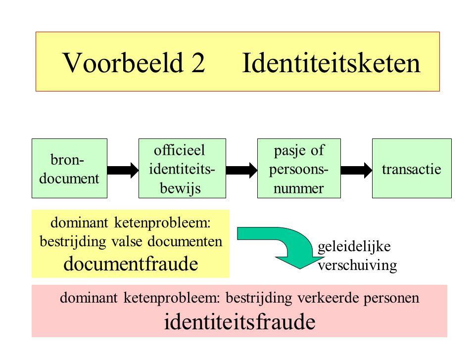 Voorbeeld 2 Identiteitsketen