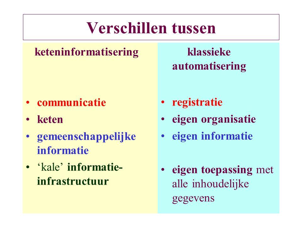 Verschillen tussen keteninformatisering communicatie keten