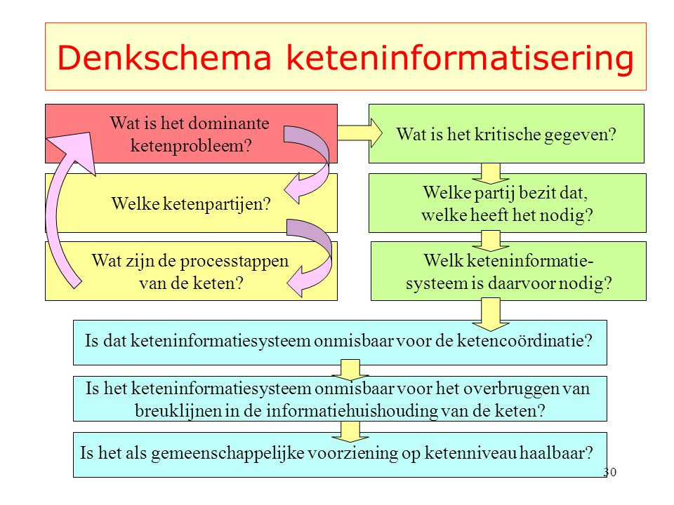 Denkschema keteninformatisering