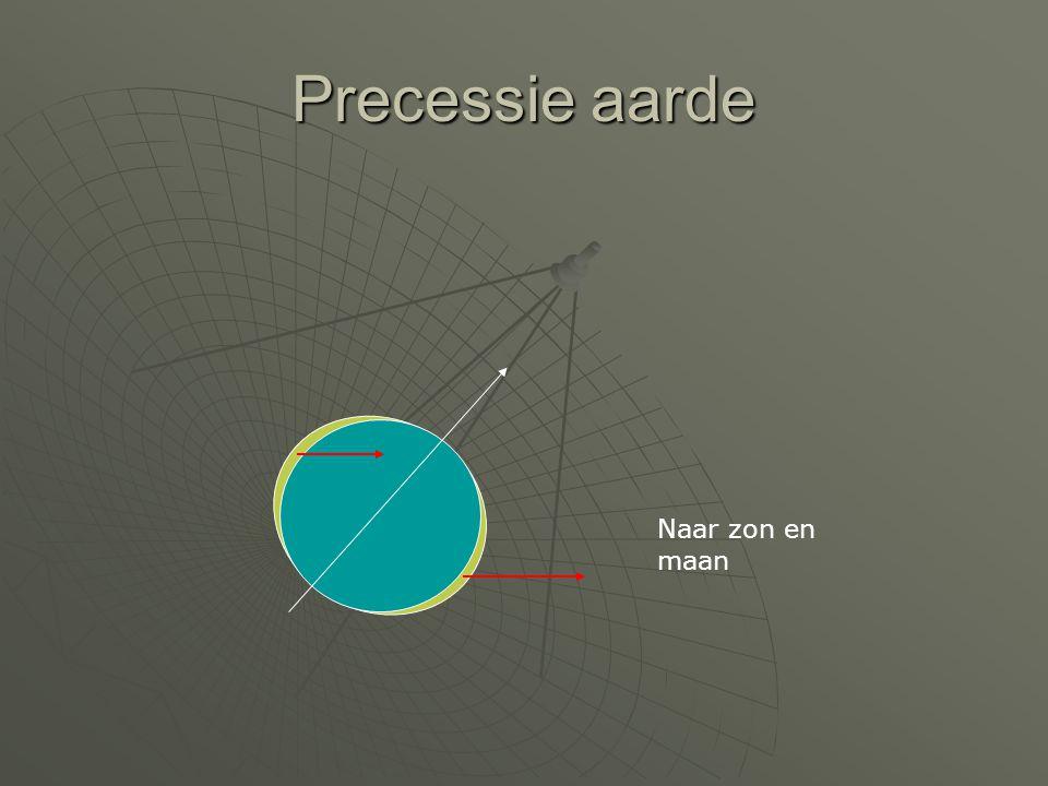 Precessie aarde Naar zon en maan