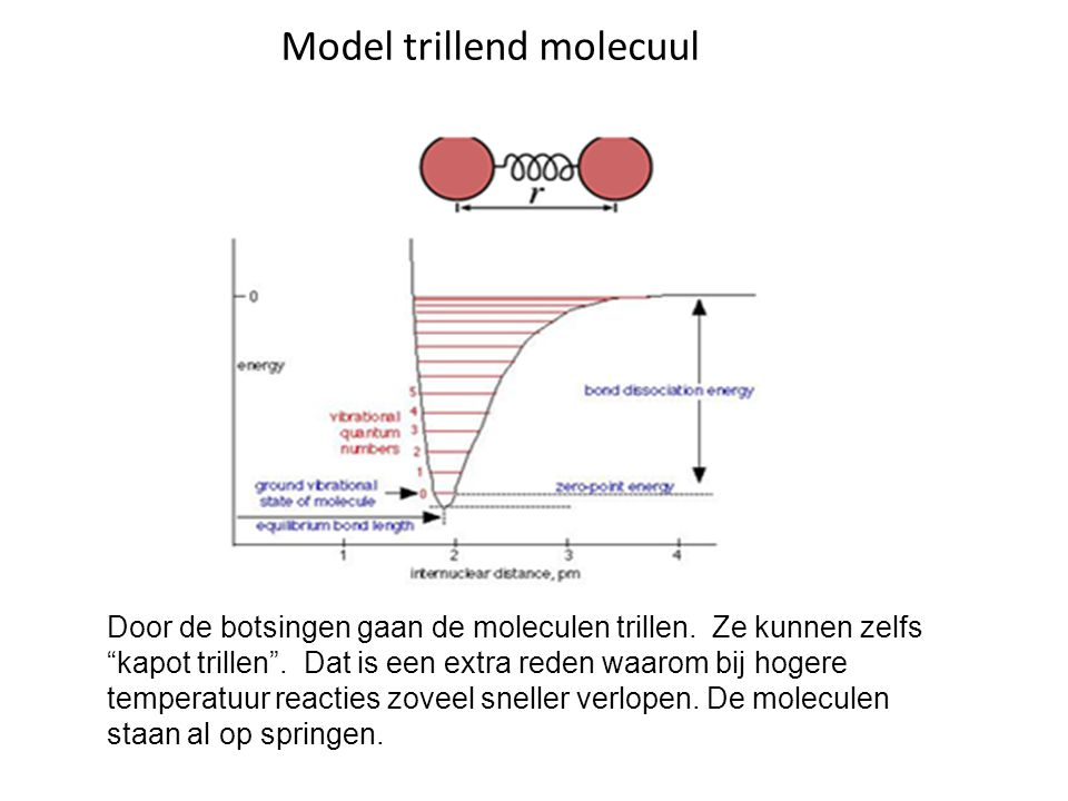 Model trillend molecuul