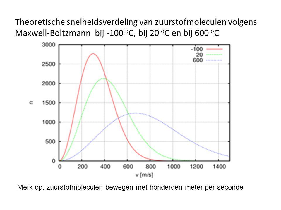 Theoretische snelheidsverdeling van zuurstofmoleculen volgens Maxwell-Boltzmann bij -100 oC, bij 20 oC en bij 600 oC