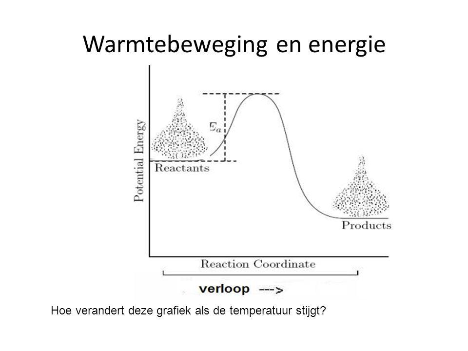 Warmtebeweging en energie