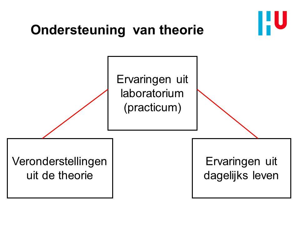 Ondersteuning van theorie