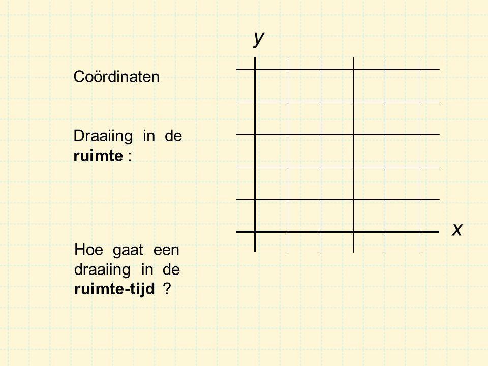 y x Coördinaten Draaiing in de ruimte : Hoe gaat een draaiing in de