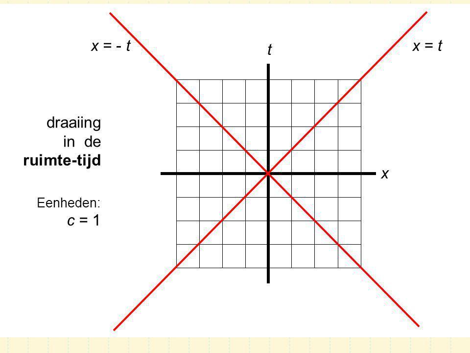 x = - t x = t t draaiing in de ruimte-tijd x Eenheden: c = 1