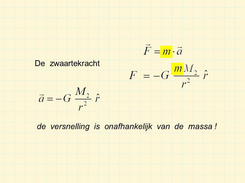 De zwaartekracht de versnelling is onafhankelijk van de massa !