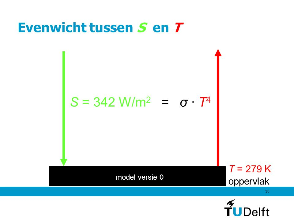 Evenwicht tussen S en T S = 342 W/m2 = σ · T4 T = 279 K oppervlak