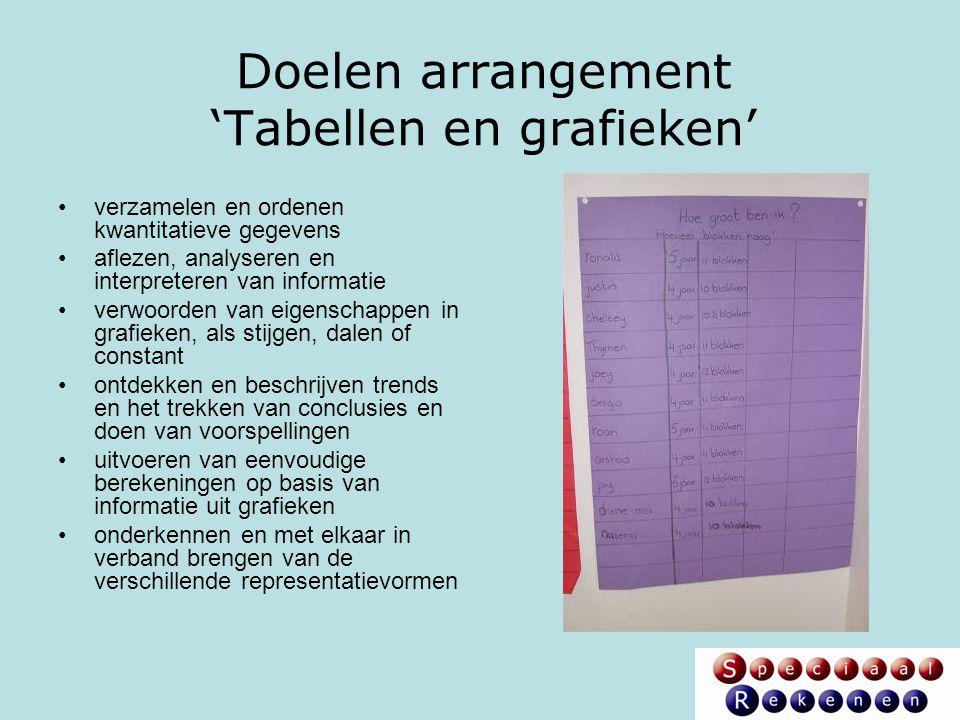 Doelen arrangement 'Tabellen en grafieken'