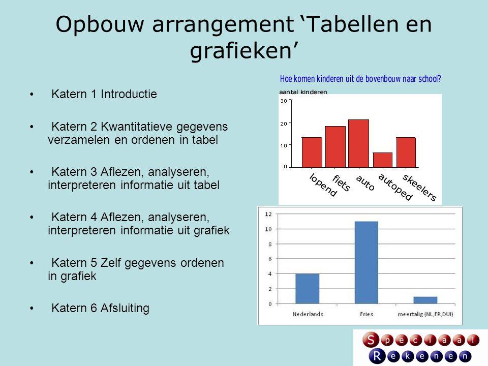 Opbouw arrangement 'Tabellen en grafieken'