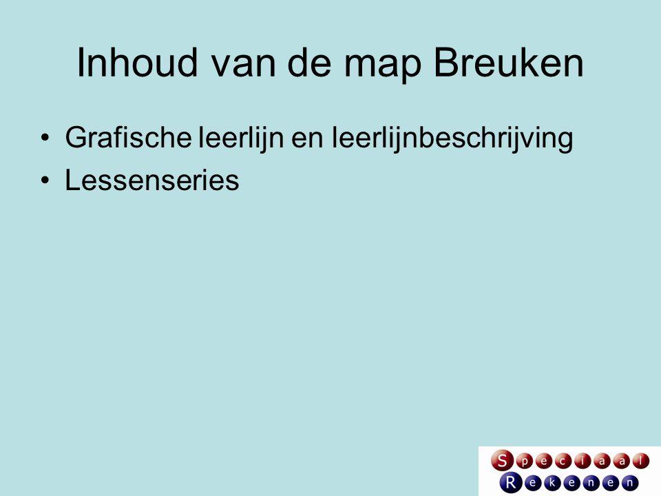 Inhoud van de map Breuken