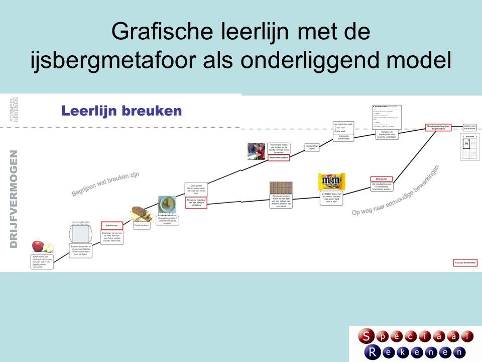 Grafische leerlijn met de ijsbergmetafoor als onderliggend model