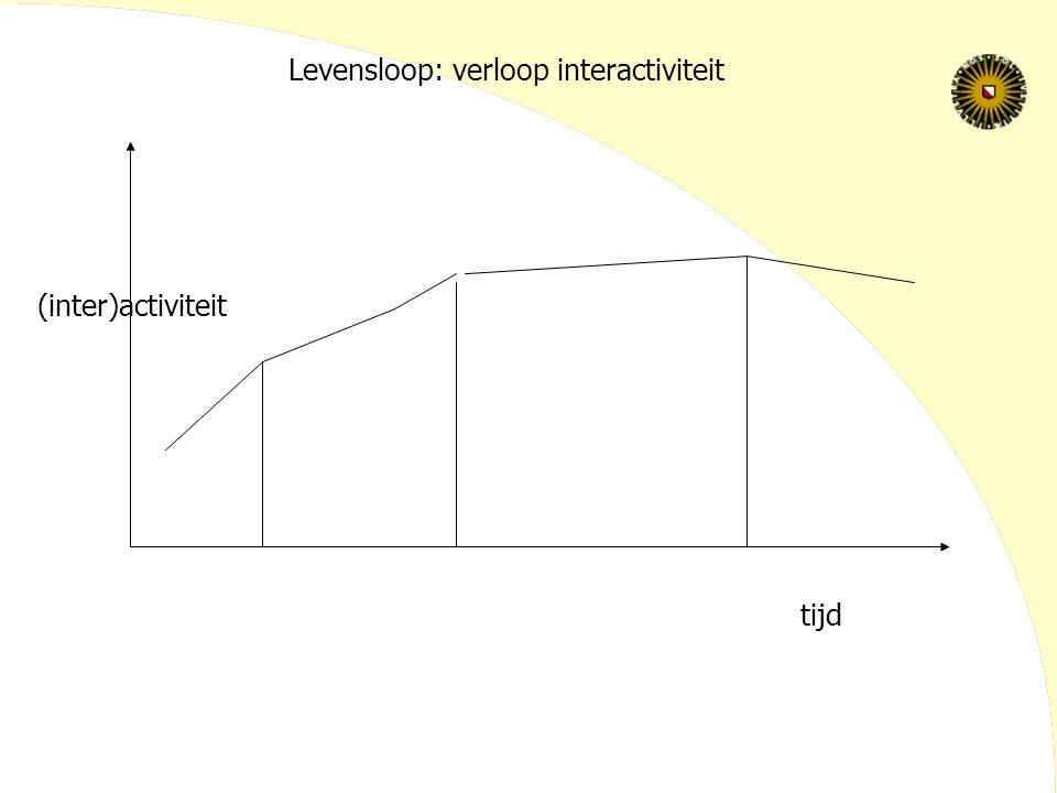 Levensloop: verloop interactiviteit
