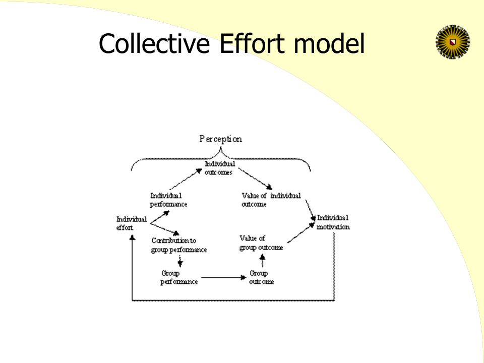 Collective Effort model