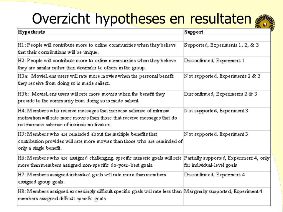 Overzicht hypotheses en resultaten