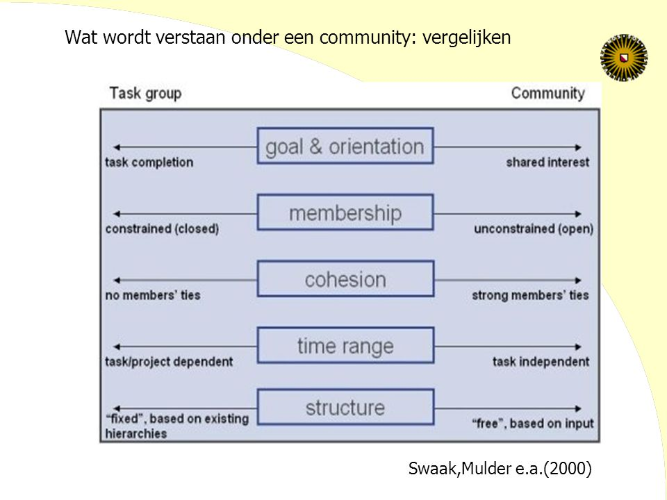 Wat wordt verstaan onder een community: vergelijken