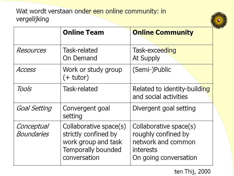 Wat wordt verstaan onder een online community: in vergelijking