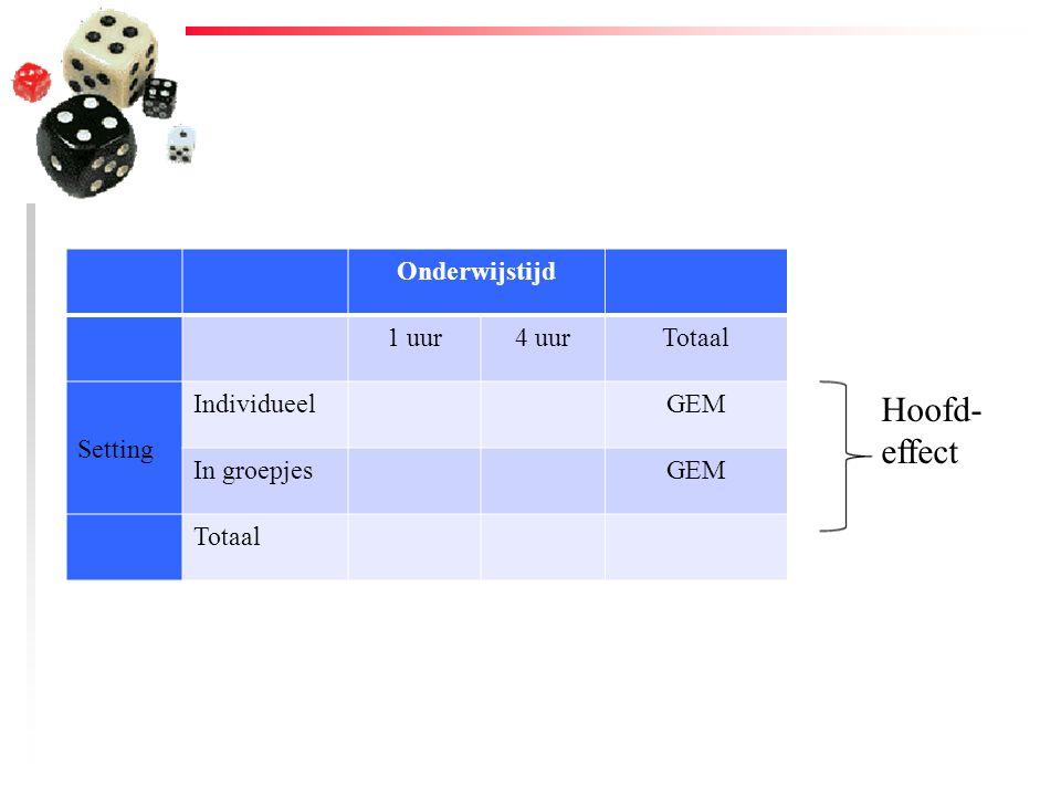 Hoofd-effect Onderwijstijd 1 uur 4 uur Totaal Setting Individueel GEM