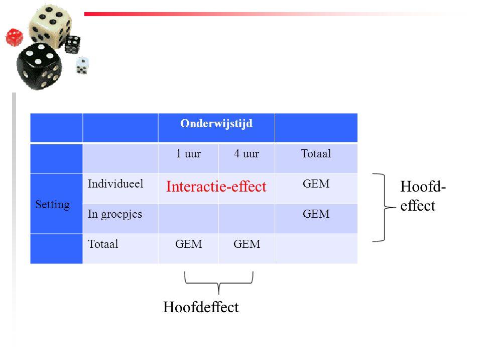 Interactie-effect Hoofd-effect Hoofdeffect Onderwijstijd 1 uur 4 uur