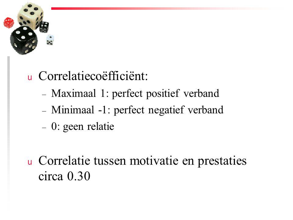 Correlatiecoëfficiënt: