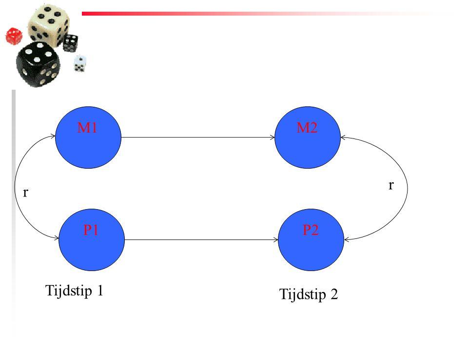 M1 M2 r r P1 P2 Tijdstip 1 Tijdstip 2