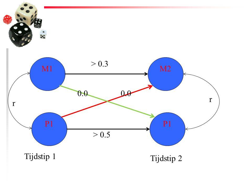 M1 > 0.3 M2 0.0 0.0 r r P1 P1 > 0.5 Tijdstip 1 Tijdstip 2