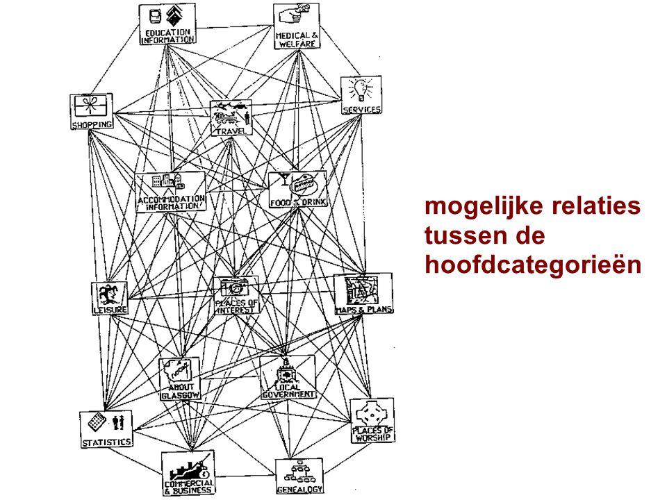mogelijke relaties tussen de hoofdcategorieën