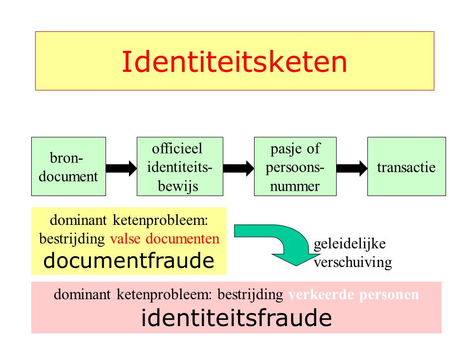 Identiteitsketen identiteitsfraude documentfraude bron- document