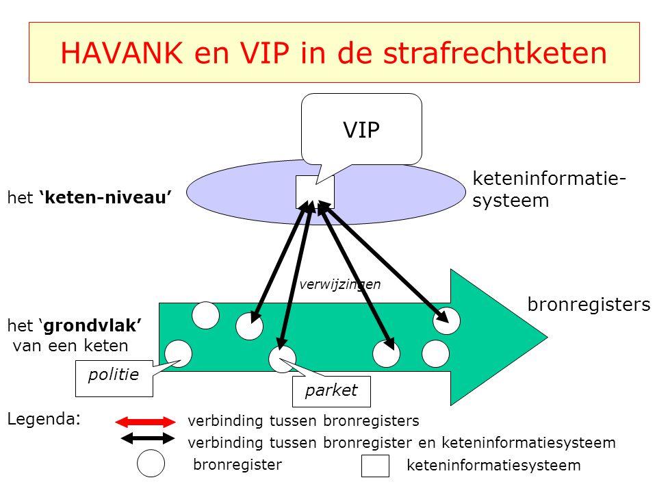 HAVANK en VIP in de strafrechtketen